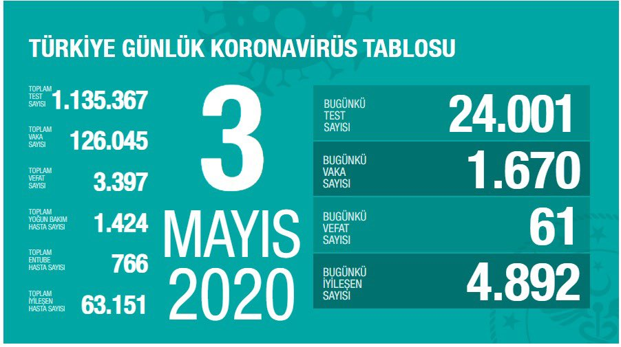 Koronavirüs vaka ve ölü sayıları