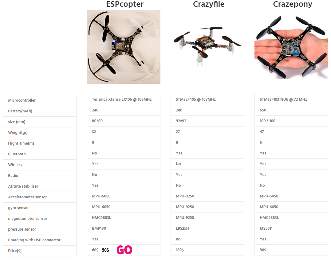 Open Source & Programmable Mini-Drone ESPcopter - RC Groups